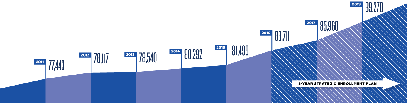 Chart of yearly enrollment numbers for 2011 (77,443) to 2019 (89,270). The chart shows greater enrollment increases beginning in 2016, when a 5-year strategic enrollment plan was implemented.