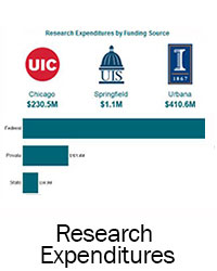 thumbnail image link for U of I Research funding
