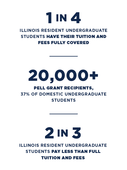1 in 4 Illinois Resident Undergrad Students have their tuition and fees fully covered; 20,000+ Pell Grant Recipients (37% of domestic undergrad students); 2 in 3 Illinois resident undergraduate students pay less than full tuition and fees